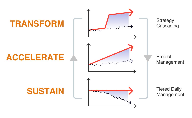 transformAccelerateSustain
